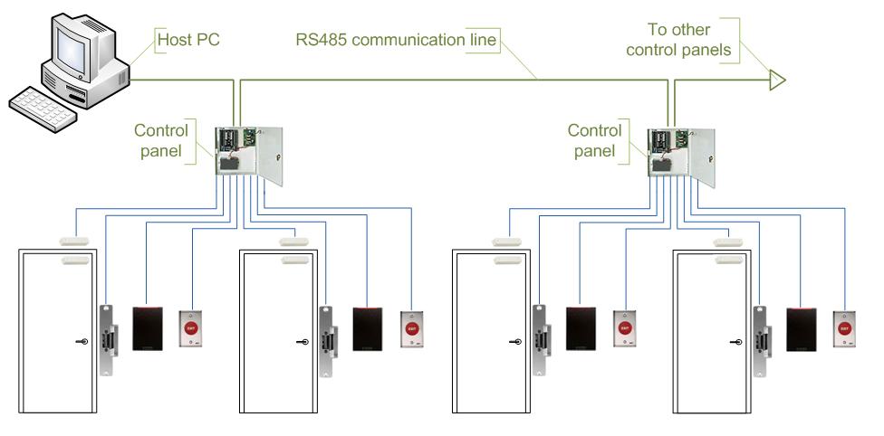 Access Control Systems – C & E Lock & Safe Inc.C & E Lock & Safe Inc.